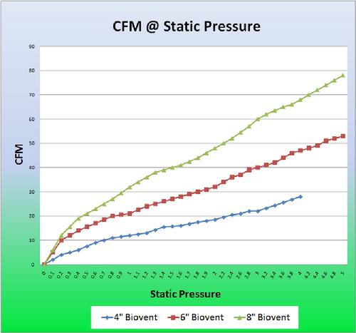 CFM at Static Pressure Chart