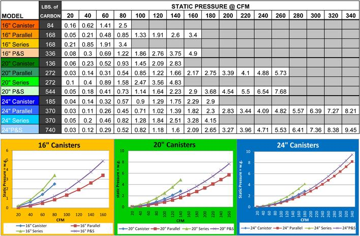 Pressure Vs Cfm Fan : Cfm duct sizing chart http johnrwhite ems hvac